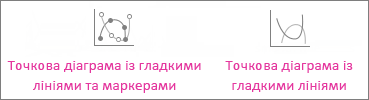 Точкова діаграма з плавними лініями та маркерами й точкова діаграма з плавними лініями