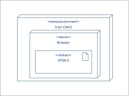 Вузол, UserClient, що містить вузол браузера, який містить артефакту HTML5