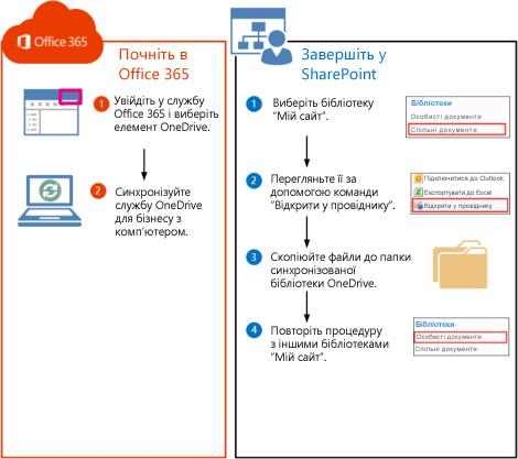 Процедура переміщення бібліотек SharePoint2010 до служби Office365