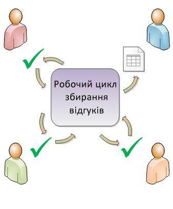 Елемент спрямування учасникам у робочому циклі