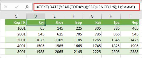 Створення динамічного списку місяців для рядка заголовка за допомогою функції SEQUENCE із вкладеннями TEXT, DATE, YEAR та TODAY.