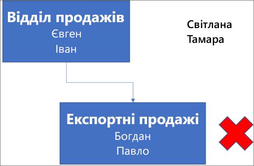 """Схема, що містить поле під назвою """"Відділ продажів"""" з іменами Євген та Іван, яке з'єднано з полем під назвою """"Експортні продажі"""" з іменами Богдан і Павло. Поруч із полем розміщено червоний хрестик. У правому верхньому куті схеми наведено імена Світлана й Тамара."""