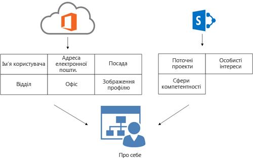 схема відображає, як інформація профілю служби каталогів office 365 і служби sharepoint online заповнюють сторінку користувача ''про мене''