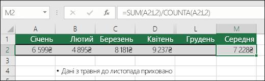 """Використання функції SUM з іншими функціями.  Клітинка M2 містить формулу =SUM(A2:L2)/COUNTA(A2:L2).  Примітка. Стовпці """"Травень""""–""""Листопад"""" приховано для зручності."""