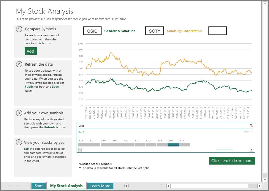 Основний аркуш біржового аналізу