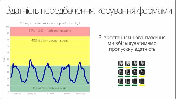 Діаграма прогнозування потужності: керування фермами