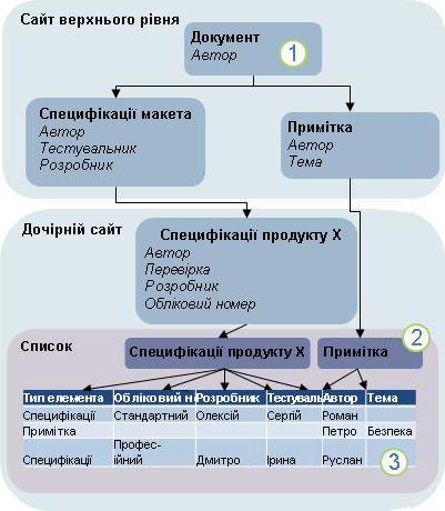 Схема успадкування типів вмісту