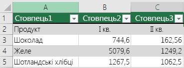 """Таблиця Excel із даними заголовка та вимкненим параметром """"Таблиця із заголовками"""", автоматично додано стандартні заголовки стовпців (""""Стовпець1"""", """"Стовпець2"""")."""