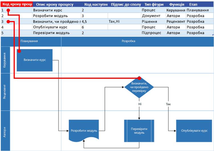 Взаємодія карти процесу Excel із блок-схемою Visio: Ідентифікатор етапу процесу