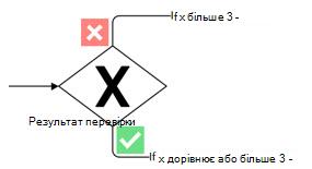 Фігура Visio, яка позначає монопольний шлюз з маркером