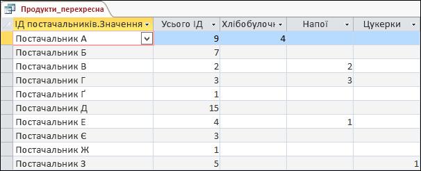 """Перехресний запит у вікні табличного подання даних для категорій """"Постачальники"""" й """"Продукти"""""""