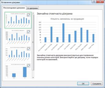 діалогове вікно ''вставлення зведеної діаграми'', у якому відображаються рекомендовані зведені діаграми