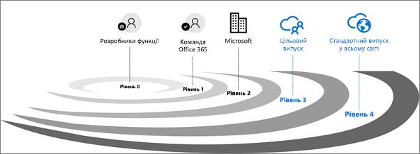 Кільця перевірки випуску Office365.