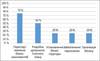 Діаграма ''% виконання'' у звіті ''Огляд проекту''