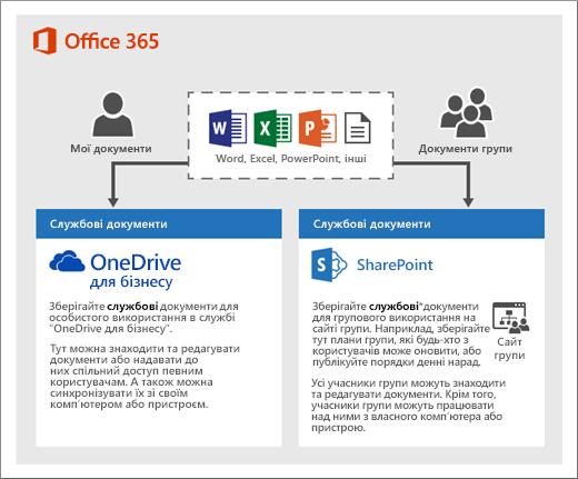 Схема, що показує, як можна використовувати сховища двох типів: OneDrive або сайти групи