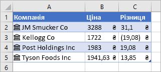Стовпець A містить назви компаній і піктограми, стовпець B– ціни, а стовпець C– дані про змінення цін.