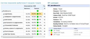 Звіт про ключовий показник ефективності надає додаткові відомості про значення в системі показників PerformancePoint
