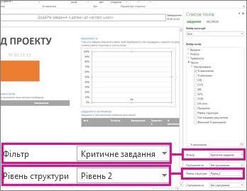 Звіт ''Огляд проекту'' з відкритою областю даних діаграми