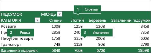 Приклад зведеної таблиці, що демонструє відповідність конкретних полів списку полів.