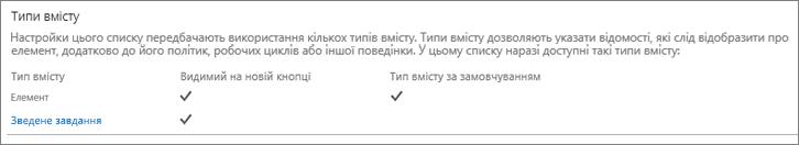 Список типів вмісту сайту
