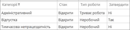 Категорії адміністративного часу за промовчанням