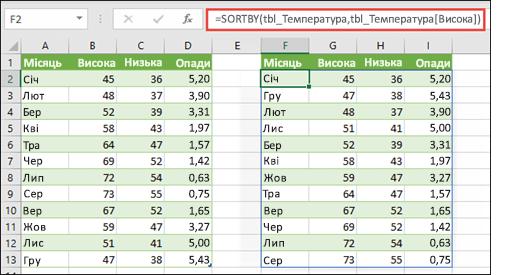 Скористайтеся функцією SORTBY, щоб відсортувати таблицю значень температури й опадів за стовпцем максимальних температурних значень.