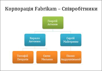 Організаційна діаграма
