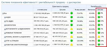 Служби PerformancePoint Services