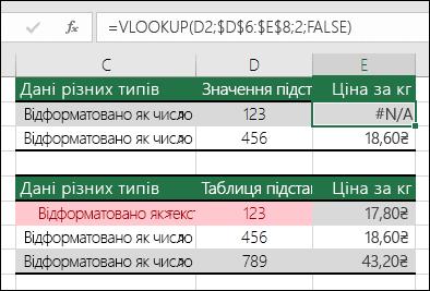 Неправильні типи значень.  Приклад формули VLOOKUP, яка повертає помилку #N/A через те, що шуканий елемент має числовий формат, а таблиця підстановки– текстовий.