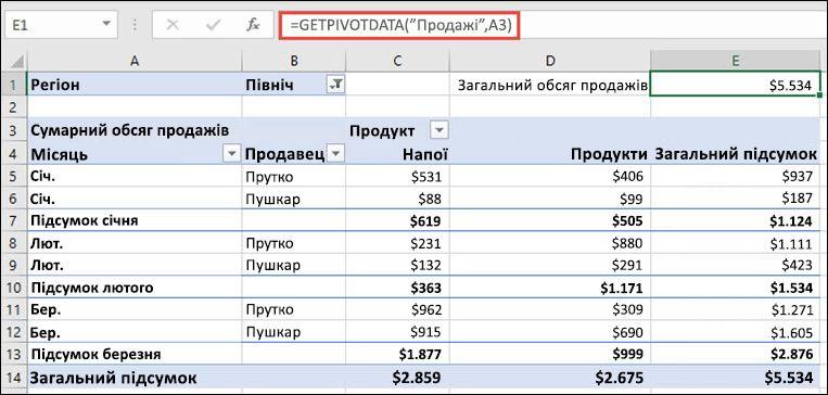Приклад використання функції GETPIVOTDATA для повернення даних зі зведеної таблиці.