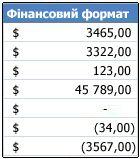 Фінансовий формат чисел, застосований до клітинок