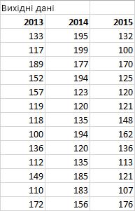Таблиця вихідних даних
