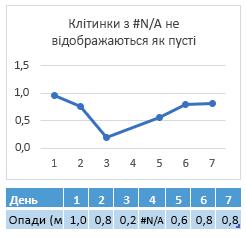 # N/a у клітинці день 4, діаграма, що показує підключення через 4-й день
