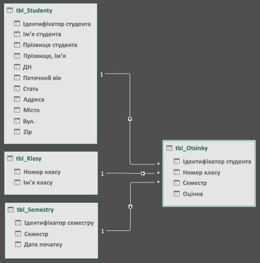 Power Query моделі зв'язку схеми подання даних