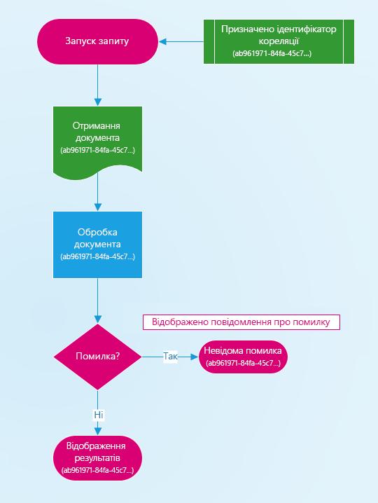 Схема, яка ілюструє призначення ідентифікатора кореляції