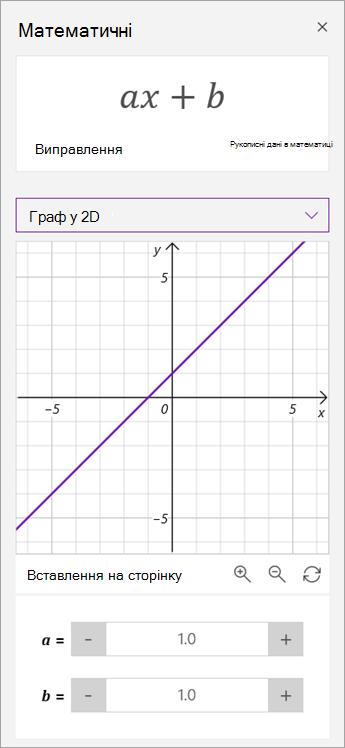 Маніпулювання параметрами a і b на графіку.