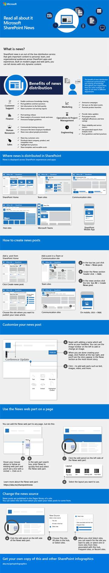 Інфографіка, присвячена службі новин SharePoint