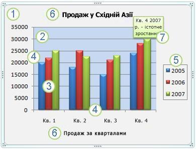 Діаграма та її елементи