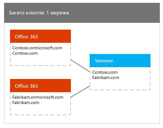 Багато клієнтів Office365 зіставляються з однією мережею Yammer