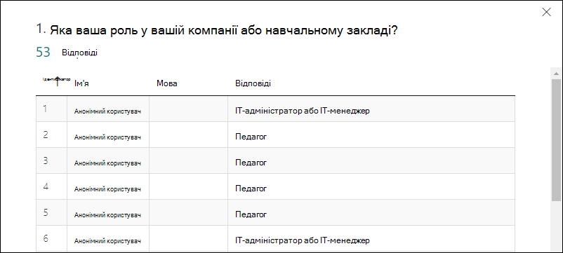 MS_Forms_FormResults_Details – загальні