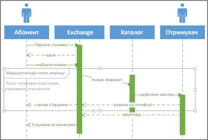 Умова послідовності UML