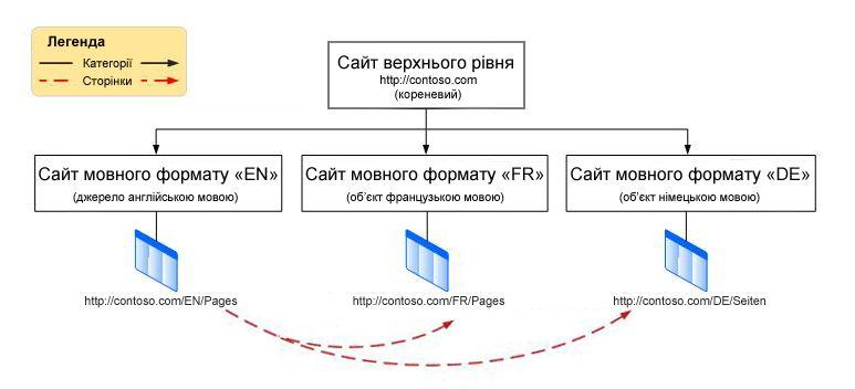 Діаграма ієрархії, яка відображає кореневий сайт верхнього рівня із трьома мовними форматами під ним. Ці формати– це англійська, французька та німецька мови