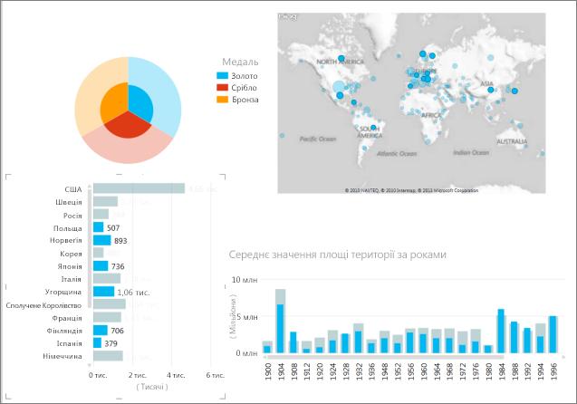 Виділення даних у надбудові Power View