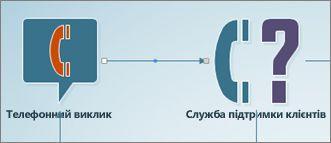 Мінус-виклик сполучної лінії