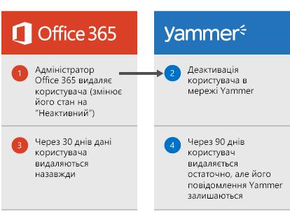 Схема видалення користувача. Адміністратор Office365 видаляє користувача, після чого його обліковий запис деактивується в мережі Yammer. Через 30 днів дані користувача видаляються зі служби Office365, а через 90 днів обліковий запис користувача остаточно видаляється з мережі Yammer, але його повідомлення в Yammer залишаються на місці.