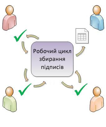 ілюстрація спрямування робочого циклу