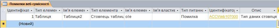 Таблиця «Помилки веб-сумісності»
