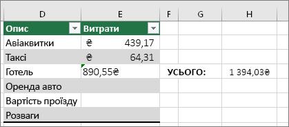 Помилка #VALUE! зникає, а замість неї відображається результат формули. Зелений трикутник у клітинці E4