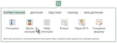 вкладка «форматування» в колекції «швидкий аналіз»