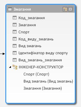 Ієрархія, яка відображається в поданні схеми PowerPivot